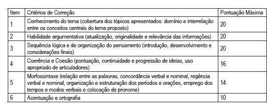critérios de correção da prova discursiva do concurso da pm ba 2019